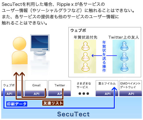 SecuTect