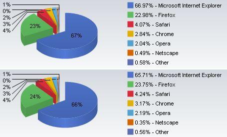 8月(上)から9月(下)にかけてInternet Explorerの利用率は、競合ブラウザに比べ、わずかに減っている。