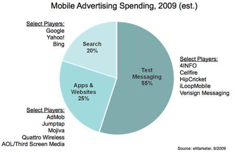 GoogleによるAdMobの買収は、急成長市場における両社それぞれの広告力を組み合わせようとしている。