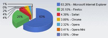Net Applicationsによると、Firefoxは11月に入り、ウェブブラウザの利用シェアの25%を超えている。