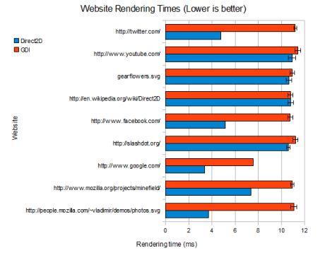 Firefoxでレンダリング技術Direct2Dを使った場合、複数のウェブページの表示が速くなった。
