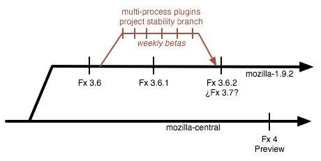 Mozillaの中には、いくつかの新機能を実現するのに、後に予定されている大規模なアップデートを待つよりも、ほぼ完成しているFirefox 3.6に追加したいと考えている人もいる。
