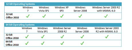 microsoft office 2010 のシステム要件が明らかに zdnet japan