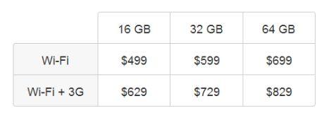 iPadの価格は499ドルから829ドルの間だ。AT&Tが提供する3Gサービスのオプションに月15ドルまたは30ドルかかることも忘れずに。