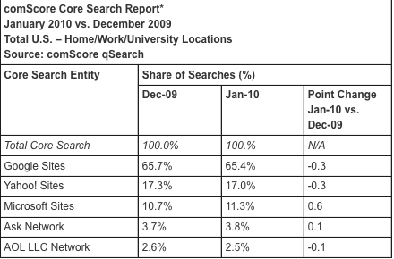search share during January