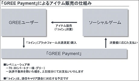 GREE Payment